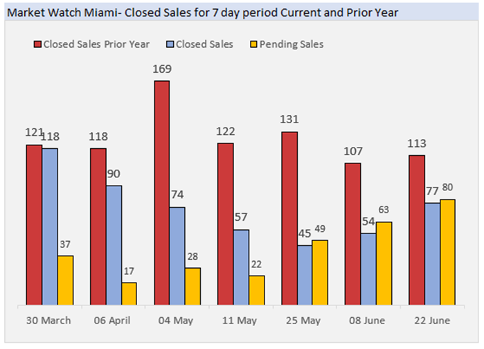 Market Watch Miami - Closed Sales for 7 day Period. Current and Prior Year