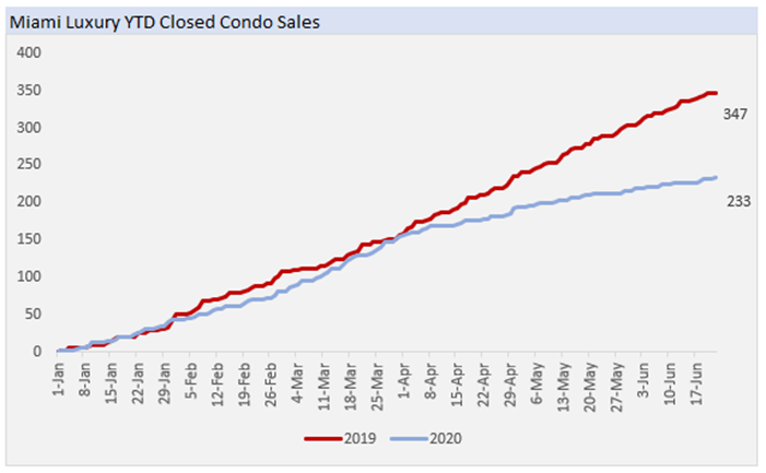 Miami Luxury YTD Closed Condo Sale