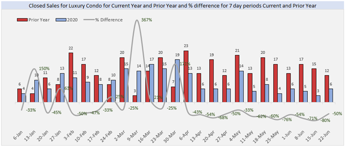 Closed Sales for Luxury Condo for Current Year and Prior Year and % Difference for 7 day Periods. Current and Prior Year