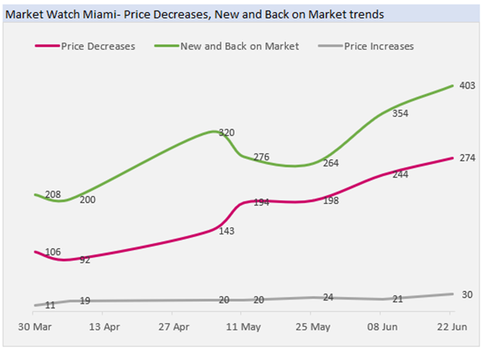 Market Watch Miami: Price Decreases, New and Back on the Market Trends