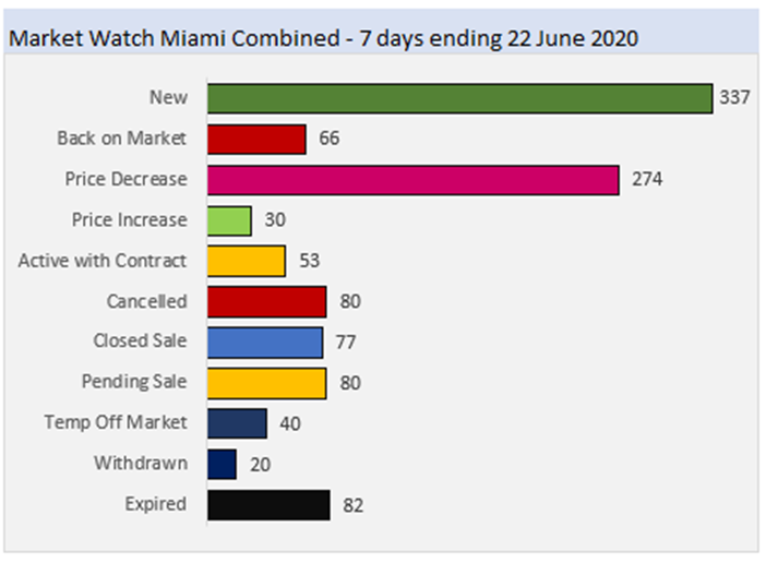 Market Watch Miami Combined - 7 Days Ending 22 June 2020